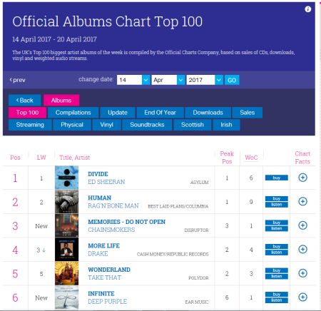 UK natioanl album chart