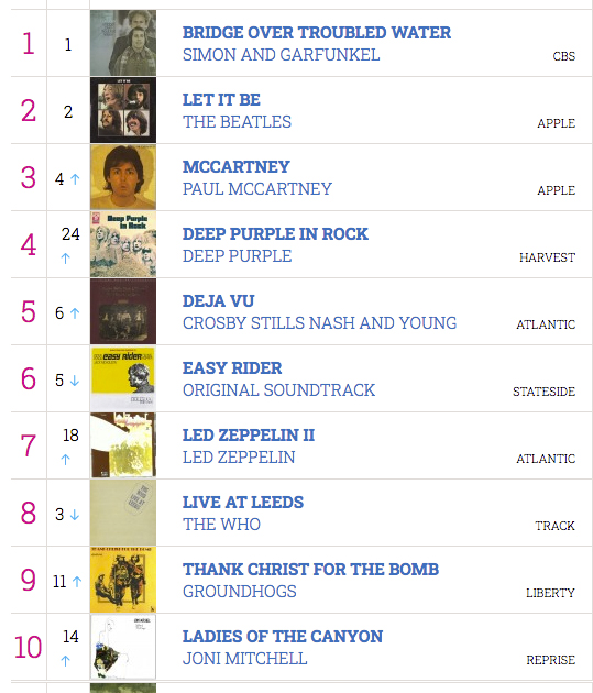 LP charts June 21 1970 Deep Purple